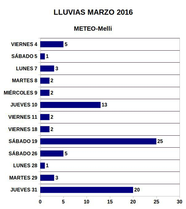 Lluvias-Marzo-2016-2.jpg