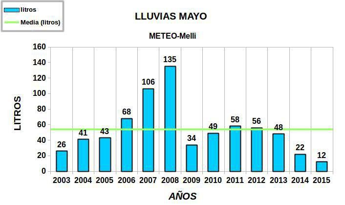 lluvias-mayo-historico-anual.jpg